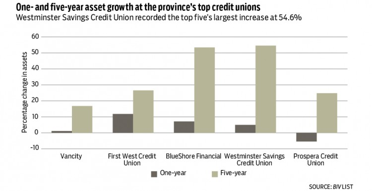 Asset growth-credit unions.jpg