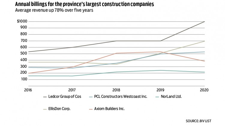 Business building for B.C.'s top construction companies
