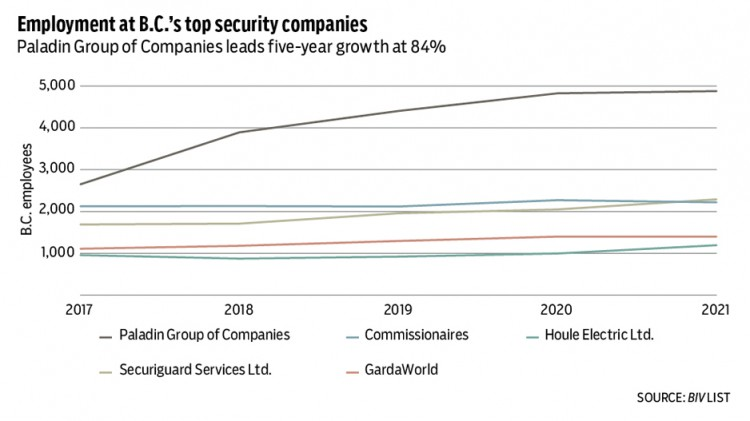 Security companies' employment