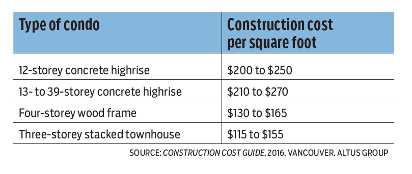 What drives the high cost of building a vancouver condo for Estimating building costs per square foot