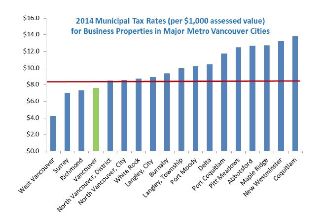 Victoria Bc Property Tax Rates