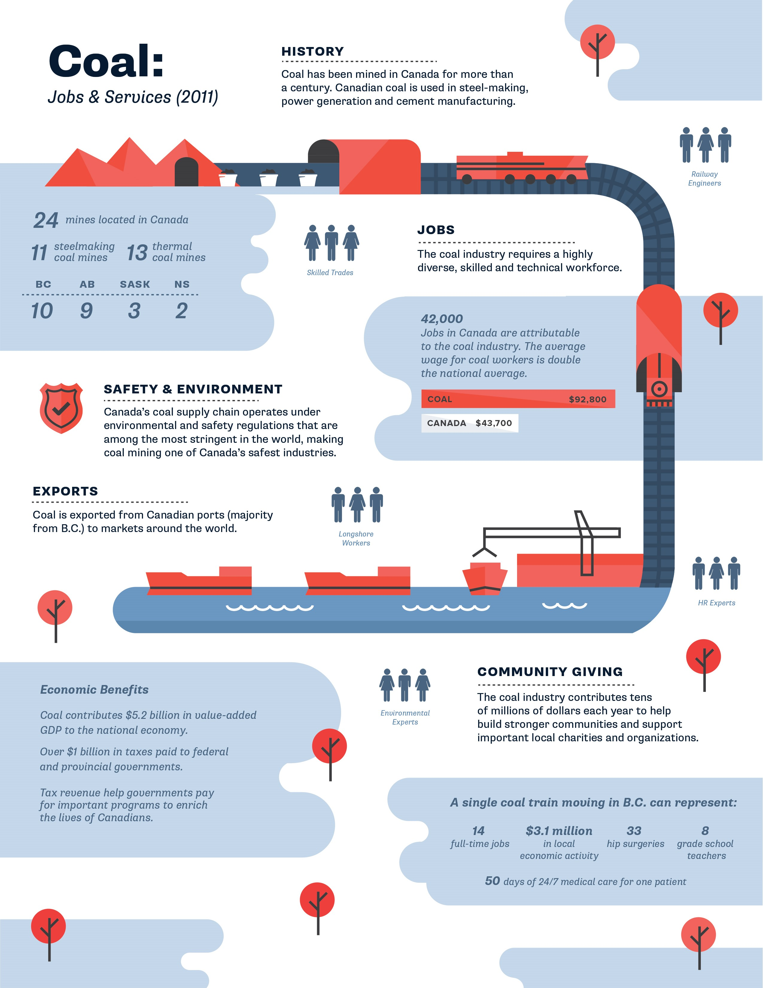 Infographic: Coal in Canada - Resources & Agriculture | Business in