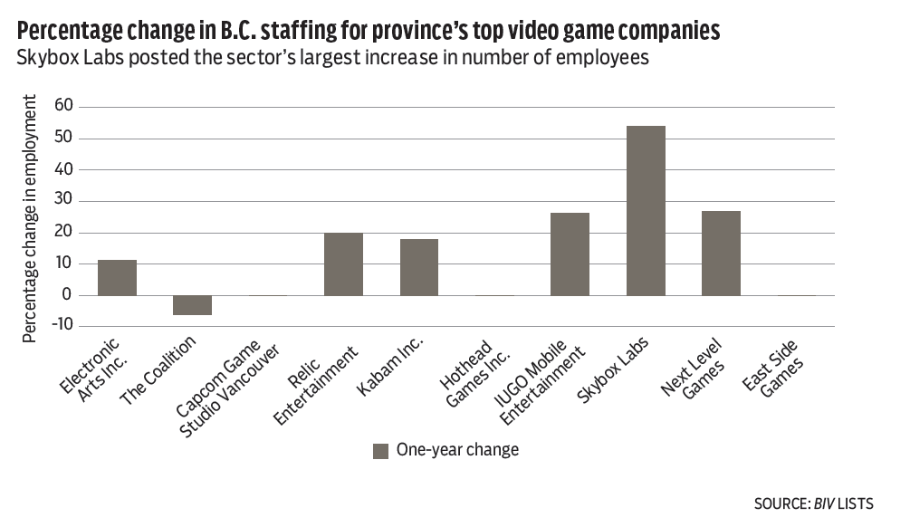 B C 's top video game developers reach for the next level