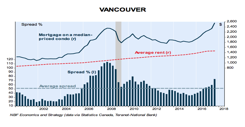 Housing prices expected to cool next year: report - Real Estate | Business in Vancouver