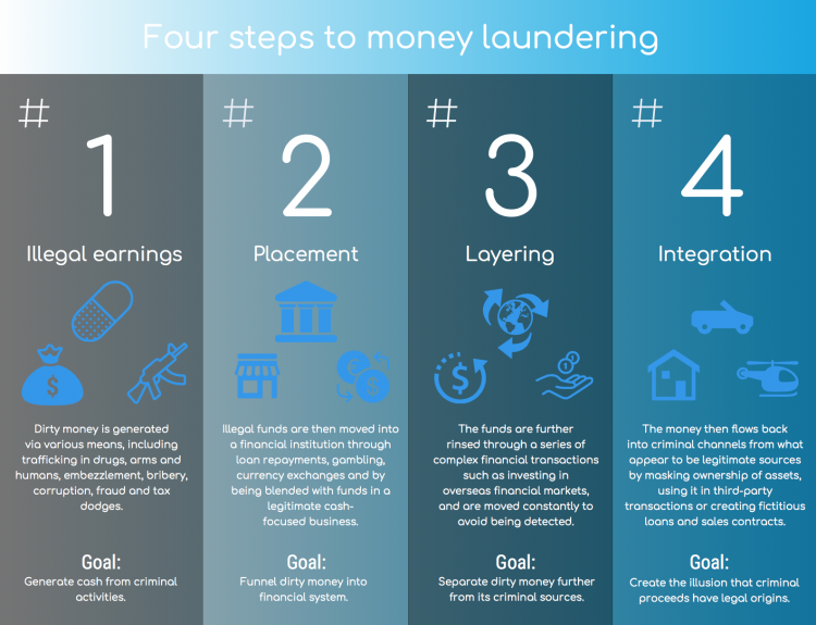 Money laundering info graphic
