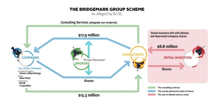 Alleged scheme involving BridgeMark Group