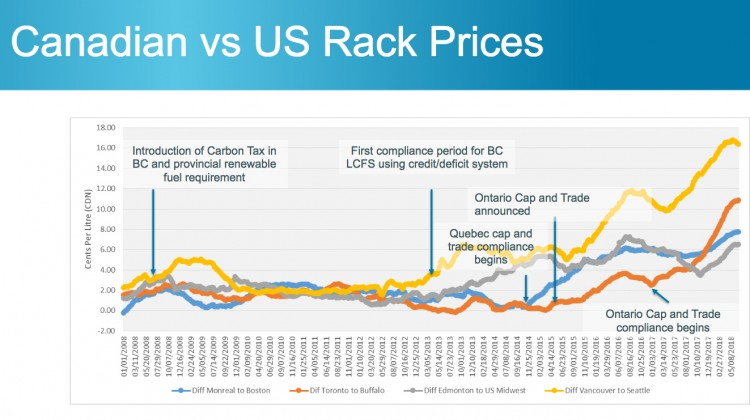 canadian vs American rack prices
