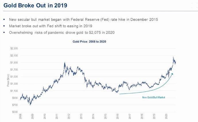 gold bull market graph