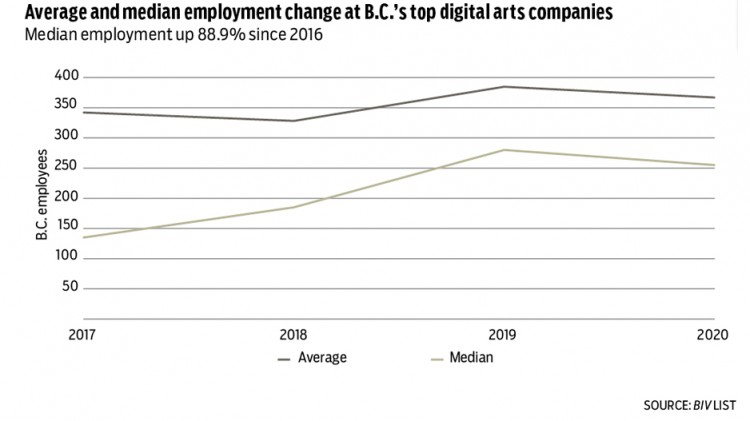 Digital companies average and median employment change