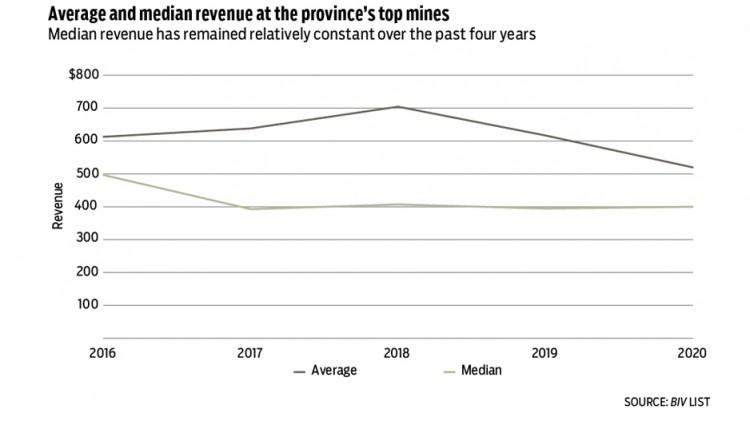 Mining Chart 2021 2