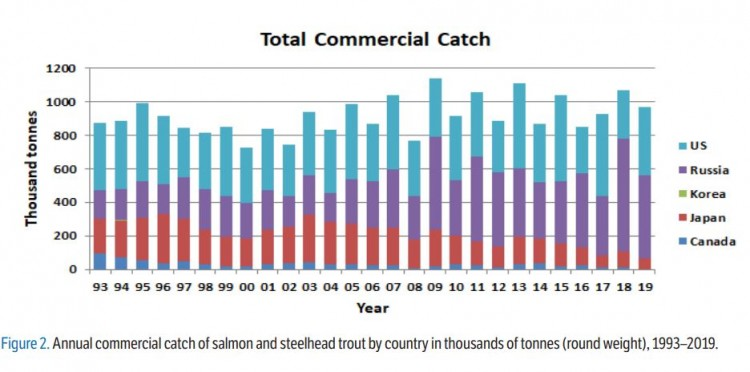total pacific salmon catch