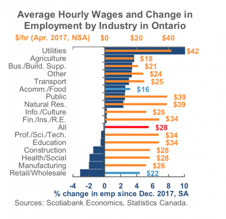 Average hourly wages and change in employment by industry in Ontario