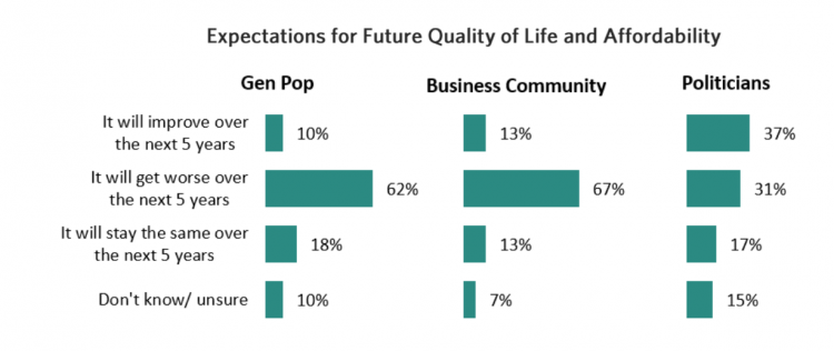 GVBOT survey results