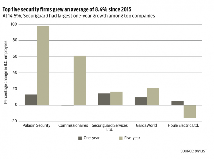 Smaller security firms outpacing larger companies