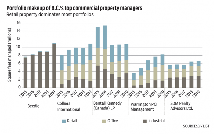 Beedie bumps Bentall Kennedy off its top spot - Real Estate