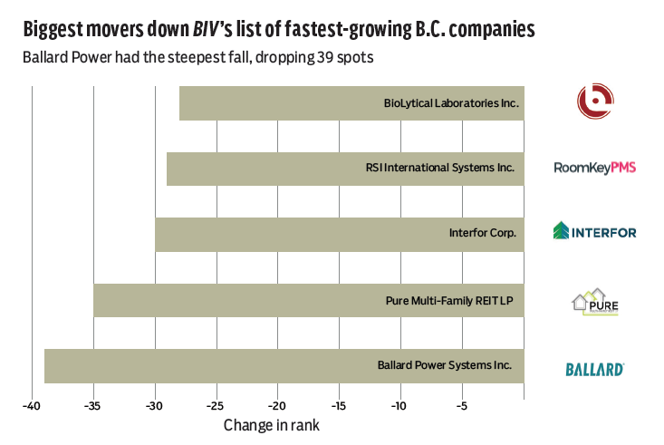 Companies growing twice as fast as they did in 2014