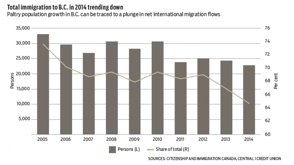 the immigration report The number of unauthorized immigrants in the us was lower in 2015 than at the end of the great recession here are five key findings about this population.