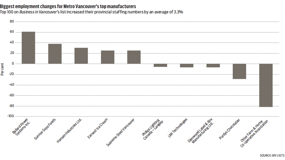 Employment up for Metro Vancouver's top manufacturers
