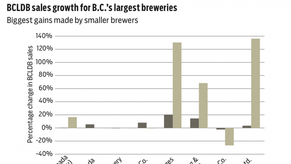 Craft brewers growing twice as fast as multinationals