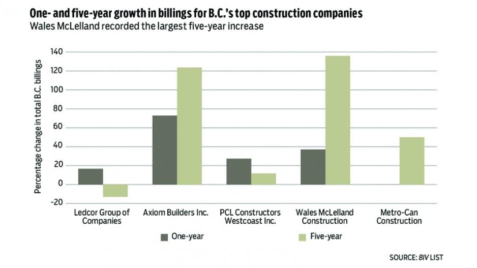B C 's biggest construction companies getting bigger - Real