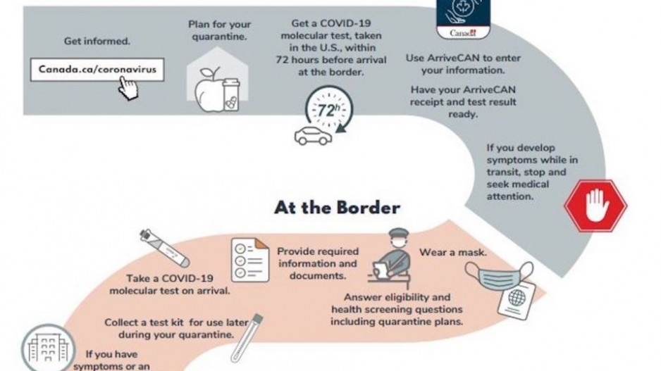 canadians need to know about covid-19 test before coming to Canada infographics